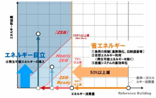 ZEBロードマップ検討委員会におけるZEBの定義
